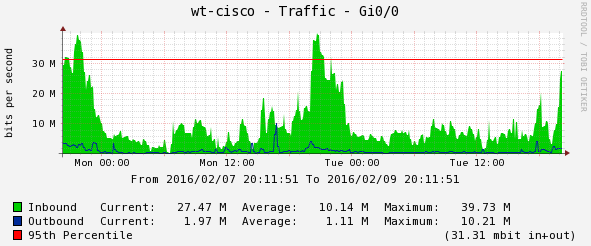 ciscotraffic